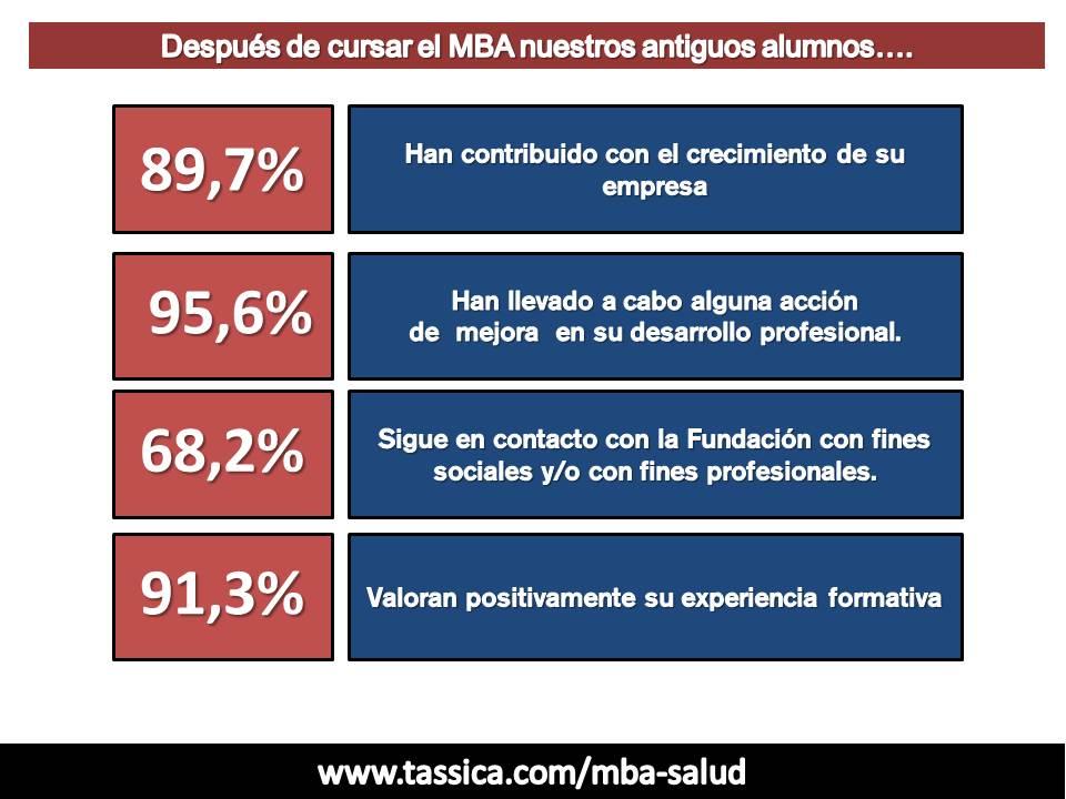 MBA Gestión del Sector de la Salud